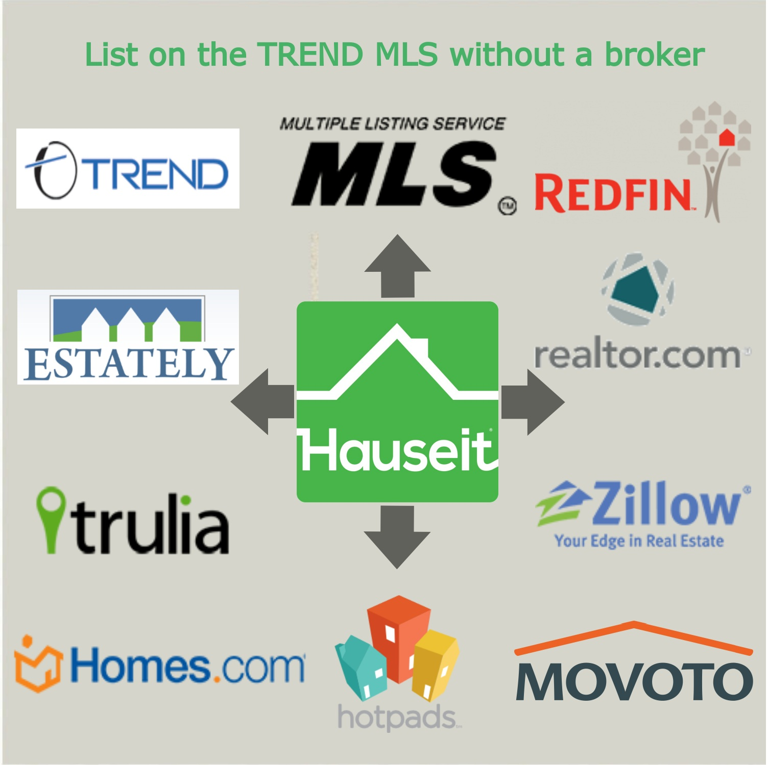 Hauseit's Philadelphia Flat Fee MLS product lists your home on the TREND MLS and dozens more sites like RedFin, Estately, Realtor.com, Trulia, Movoto, Hotpads, Zillow and Homes.com