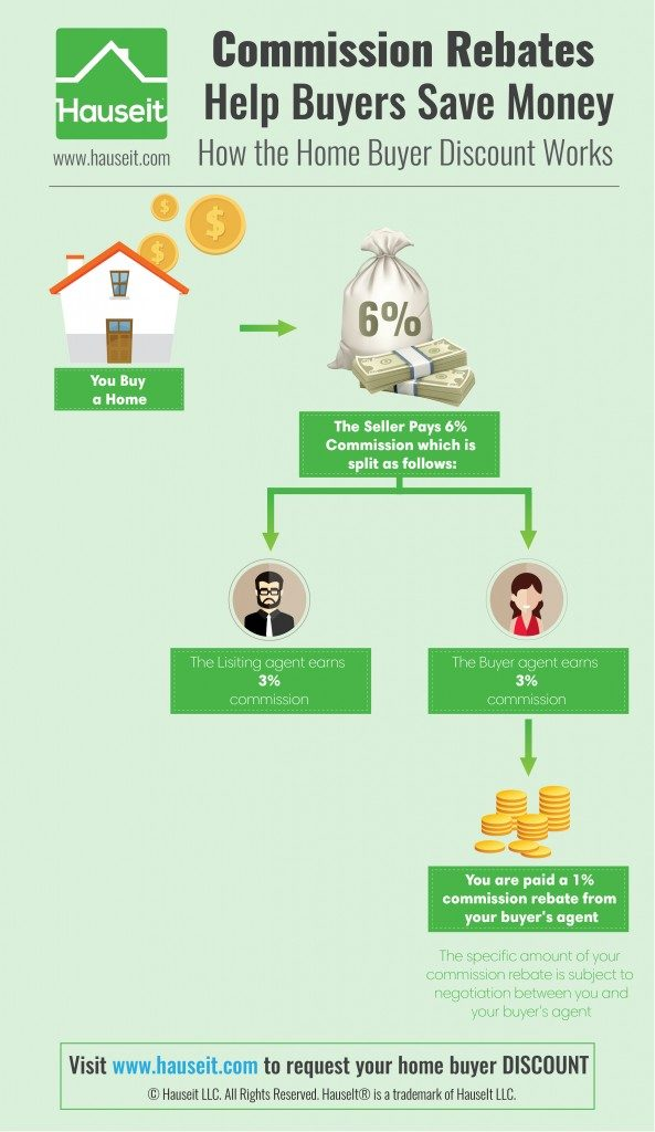 real estate broker commission rebate nyc