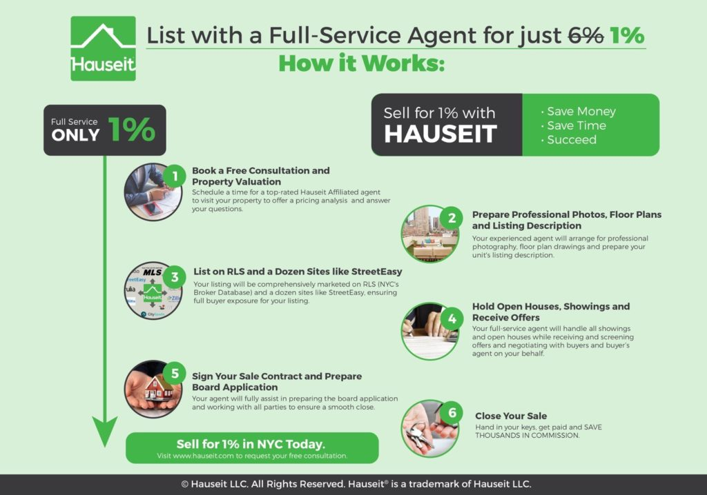 List with a Discount Real Estate Broker in NYC and save up to 5% in real estate commissions when selling.