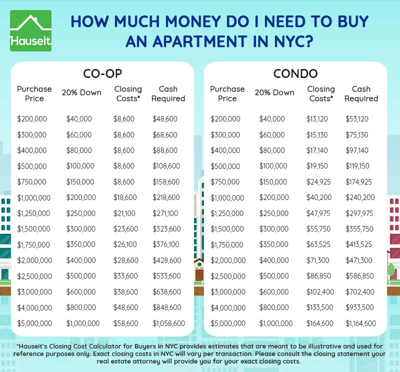 How Much Money Do I Need to Buy an Apartment in NYC ...