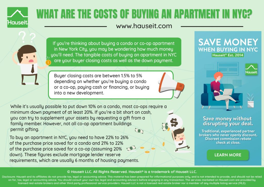 What Are the Costs of Buying an Apartment in NYC?