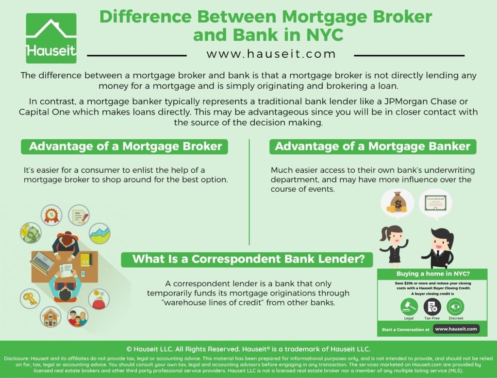 The difference between a mortgage broker and bank is that a mortgage broker is not directly lending any money for a mortgage and is simply originating and brokering a loan while a mortgage banker typically represents a traditional bank lender like a JPMorgan Chase or Capital One which makes loans directly.