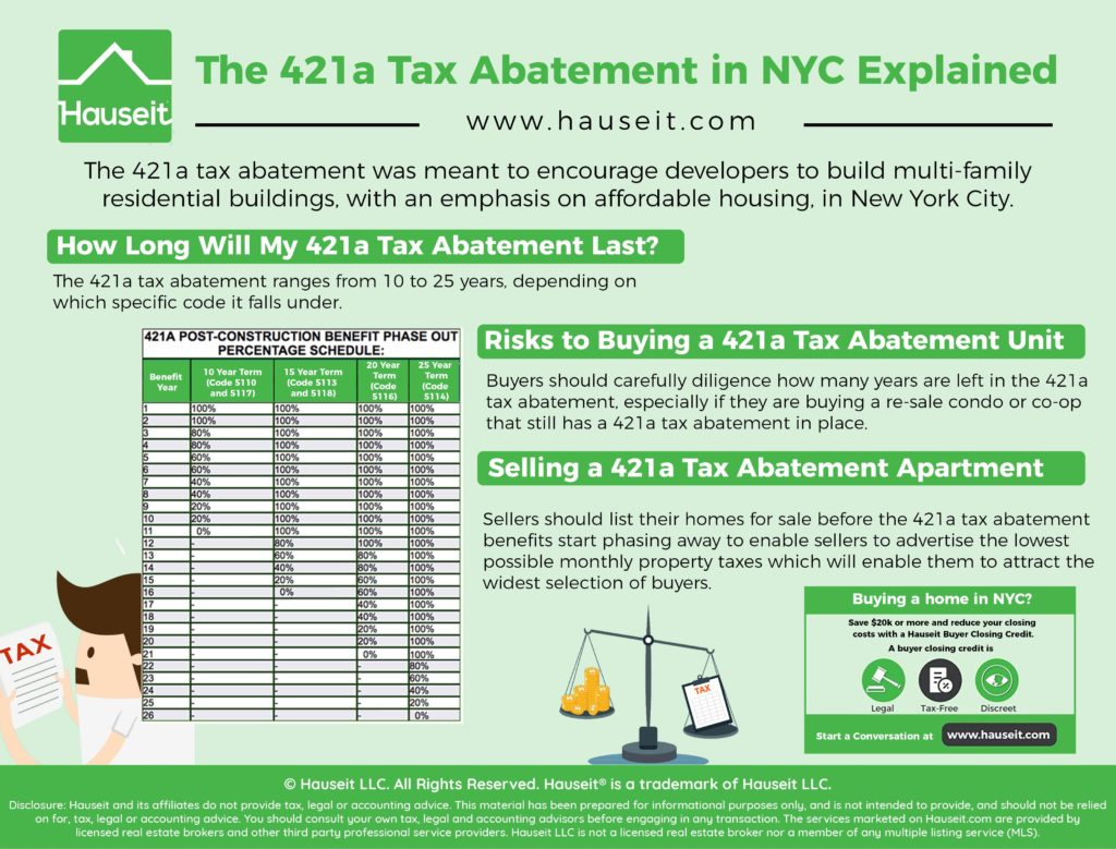 The 421a tax abatement was meant to encourage developers to build multi-family residential buildings, with an emphasis on affordable housing, in New York City.