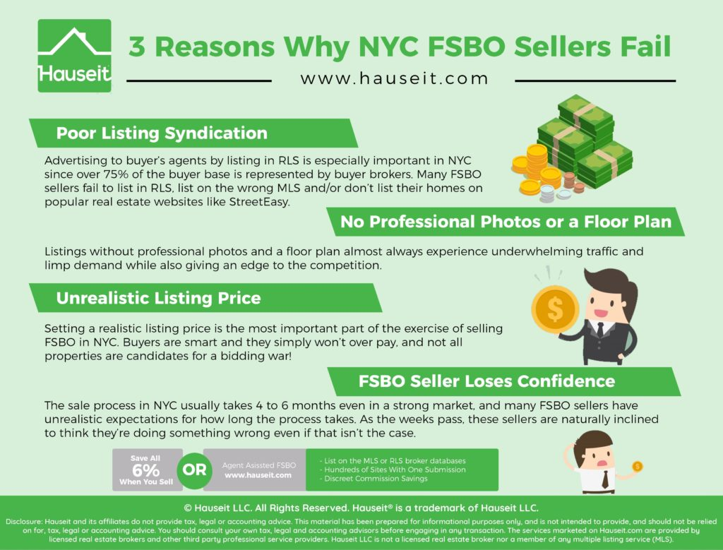 Advertising to buyer's agents by listing in RLS is especially important in NYC since over 75% of the buyer base is represented by buyer brokers.