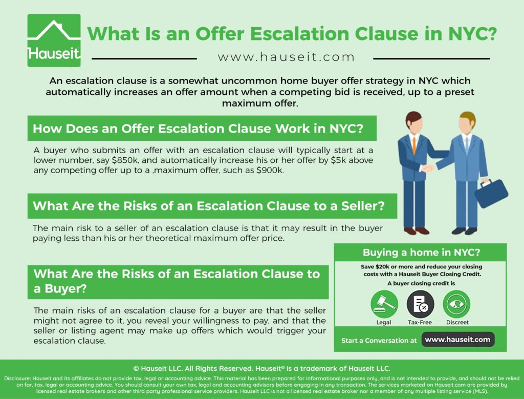 An escalation clause is a somewhat uncommon home buyer offer strategy in NYC which automatically increases an offer amount when a competing bid is received, up to a preset maximum offer.