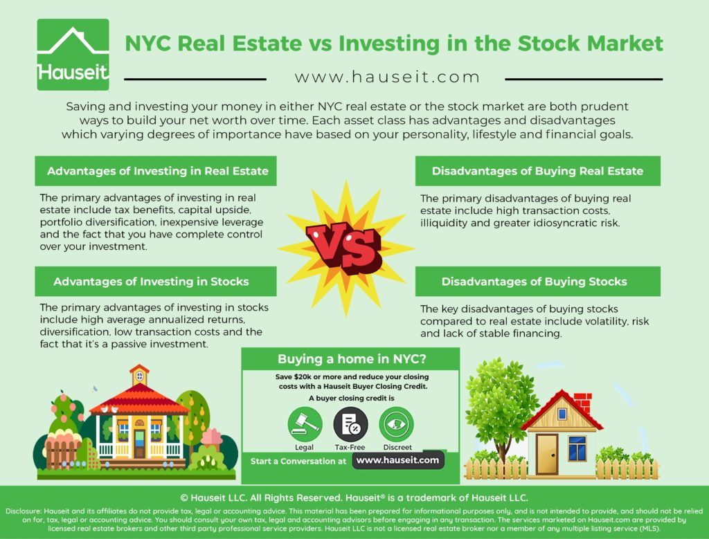 Saving and investing your money in either NYC real estate or the stock market are both prudent ways to build your net worth over time. Each asset class has advantages and disadvantages which varying degrees of importance have based on your personality, lifestyle and financial goals.