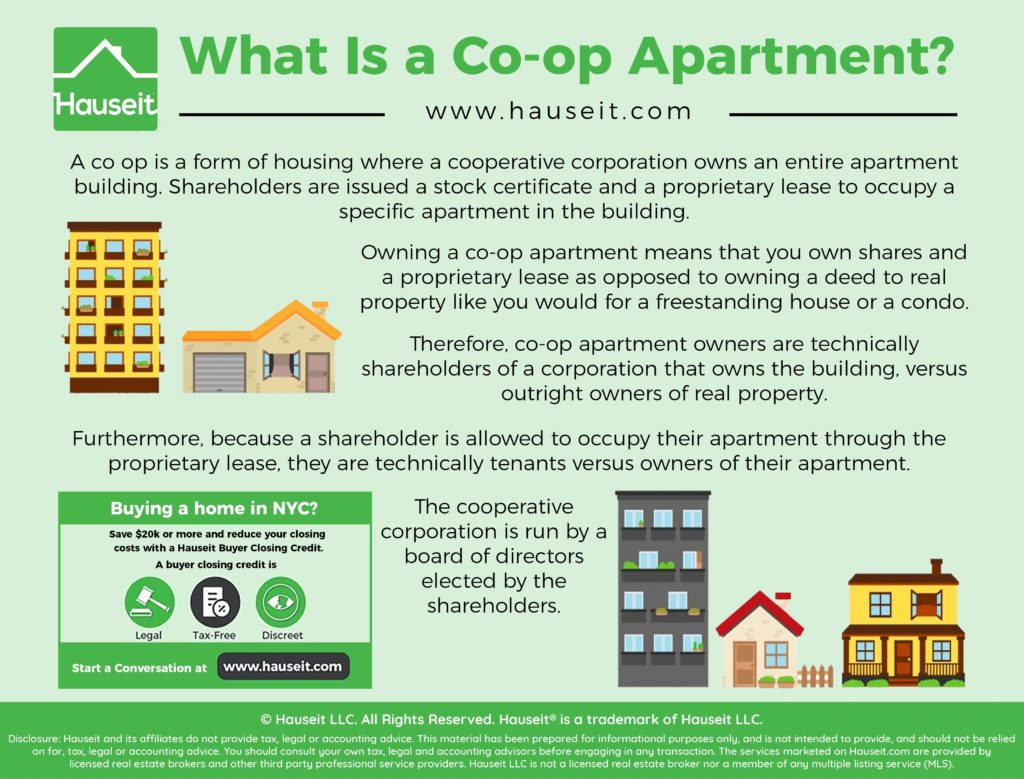 A co op is a form of housing where a cooperative corporation owns an entire apartment building.
