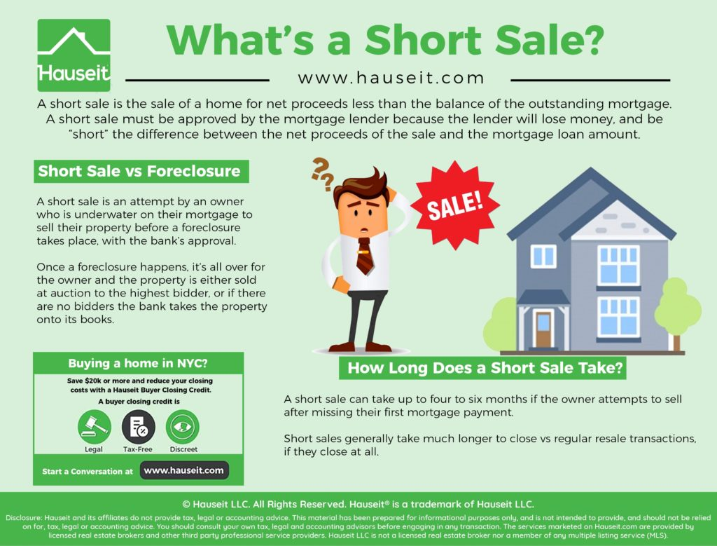 A short sale is the sale of a home for net proceeds less than the balance of the outstanding mortgage.