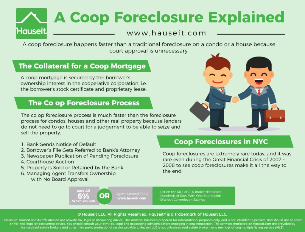 A coop foreclosure happens faster than a traditional foreclosure on a condo or a house because court approval is unnecessary.