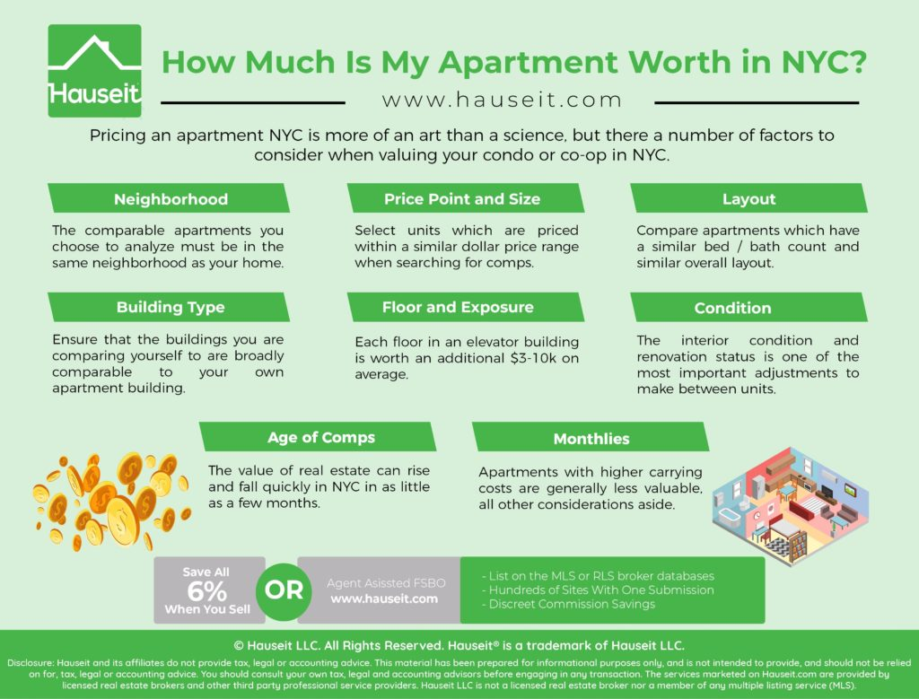 How Much Is My Apartment Worth in NYC? What is the value of your condo or co-op apartment in NYC? Learn how to identify comparable units (comps) and create a CMA pricing analysis of your unit.