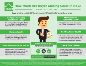 Buyer closing costs in NYC are between 1.5% to 6% of the purchase price. Buyer closing costs are higher for condos vs. co-ops, and closing costs are the highest for new developments (also known as sponsor sales).