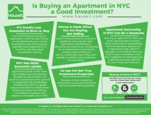If you're thinking of buying an apartment in NYC to save money on rent payments, you may be surprised to hear that buying is typically more expensive on a monthly cash flow basis compared to renting.