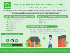 To make an offer on a house in NYC you'll need to email the seller or listing agent and include a REBNY Financial Statement, a loan pre-approval letter if you will be financing your purchase, proof of funds if you are making an all cash offer, any contingencies, any closing date preferences, your down payment amount as well as your offer price.