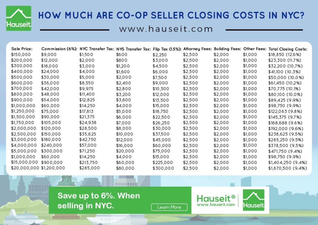 Co-op seller closing costs in NYC include a 6% broker fee, NYC Transfer Taxes of 1.4% to 1.825%, legal fees, a flip tax for co-ops, building fees and miscellaneous fees.