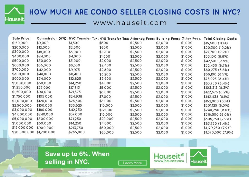 Condo seller closing costs in NYC are between 8% to 10% of the sale price. Seller closing costs are usually higher for co-ops than condos because most co-ops charge sellers a flip tax.