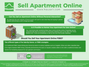 No. Because the vast majority of home buyers will want to see what they are buying in person before committing to such a large purchase.Is it possible to sell your apartment online in NYC without a traditional real estate broker? Sell Apartment Online - A Beginner's Guide for New Yorkers.
