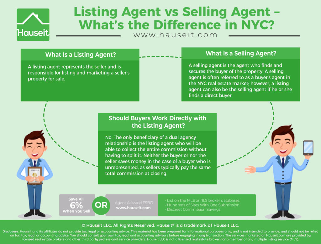 A listing agent represents the seller and is responsible for listing and marketing a seller's property for sale. A selling agent is the agent who finds and secures the buyer of the property.