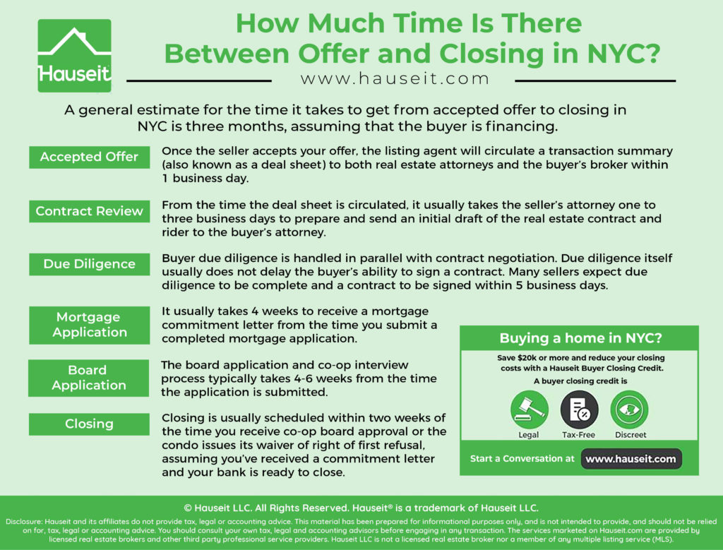 A general estimate for how much time there is between offer and closing in NYC real estate is three months.