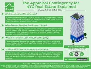 An appraisal contingency allows a buyer to cancel a fully executed purchase contract if the appraised value is unsatisfactory for the bank and the bank is unable to lend at the anticipated loan-to-value and loan amount.