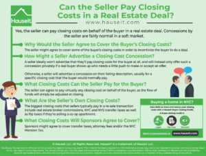 Yes, the seller can pay closing costs on behalf of the buyer in a real estate deal. Concessions by the seller are fairly normal in a soft market.