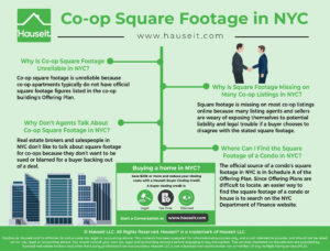 Co-op square footage is unreliable because co-op apartments typically do not have official square footage figures listed in the co-op building's Offering Plan.