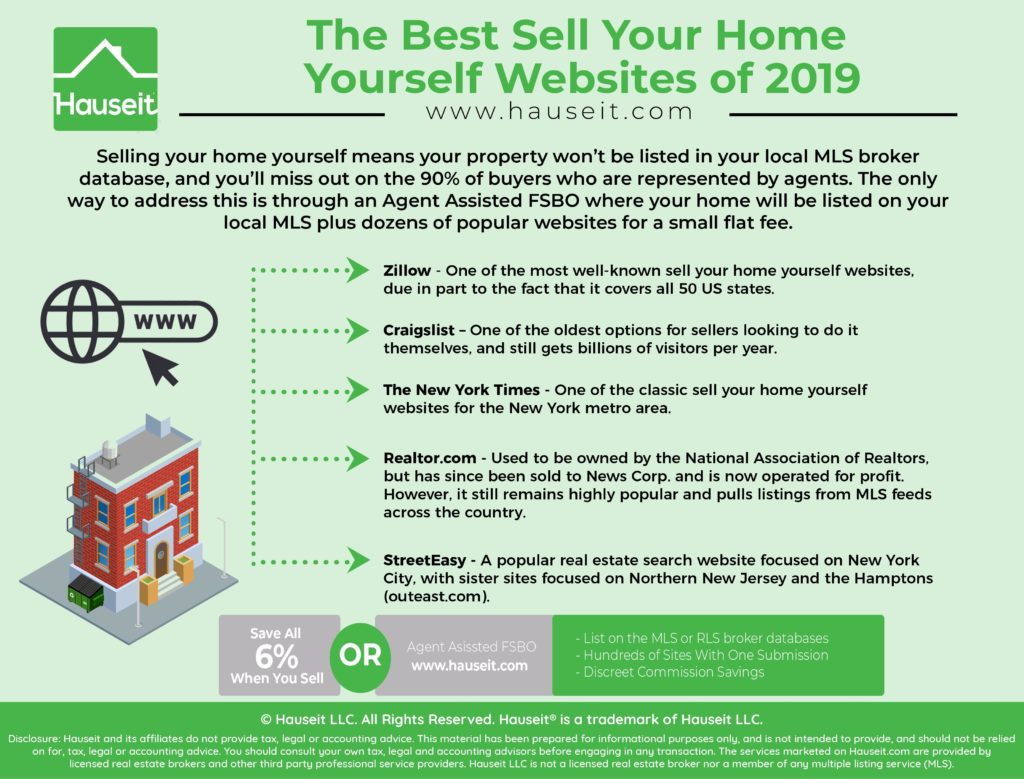 Selling your home yourself means your property won't be listed in your local MLS broker database, and you'll miss out on the 90% of buyers who are represented by agents.