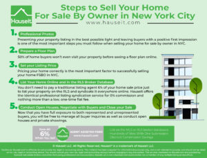Immediate next steps you'll need to follow to successfully sell your home without a traditional real estate broker.