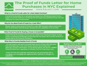 A proof of funds letter for a real estate purchase is an official document from a buyer's financial institution certifying that the buyer has sufficient funds with the institution to cover the purchase.