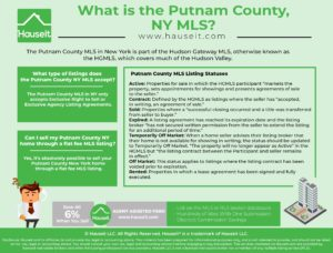 The Putnam County MLS in New York is part of the Hudson Gateway MLS, otherwise known as the HGMLS, which covers much of the Hudson Valley.