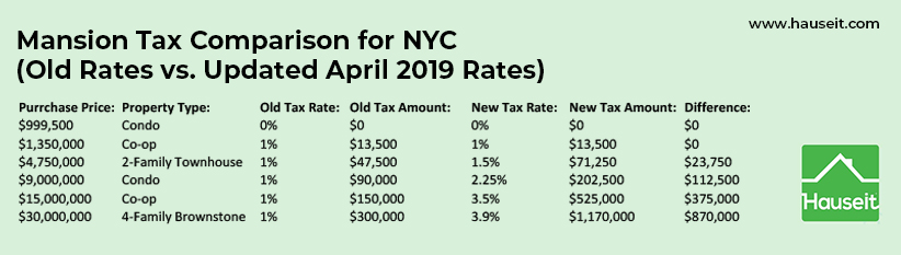 NYC Transfer Tax and Mansion Tax rates updated to reflect changes to the New York Tax Law adopted in April 2019 as part of the New York State budget for 2020.