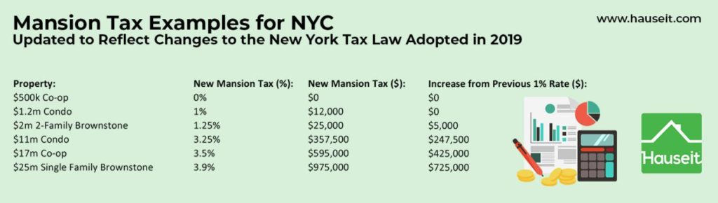 Examples of how to calculate the NYC Mansion Tax reflecting the updated tax rates enacted in April 2019.
