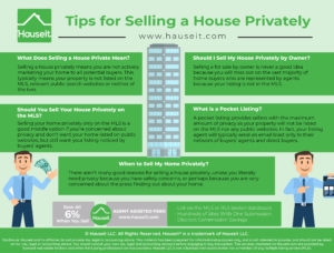 Selling a house privately means you are not actively marketing your home to all potential buyers. This typically means your property is not listed on the MLS, relevant public search websites or neither of the two.