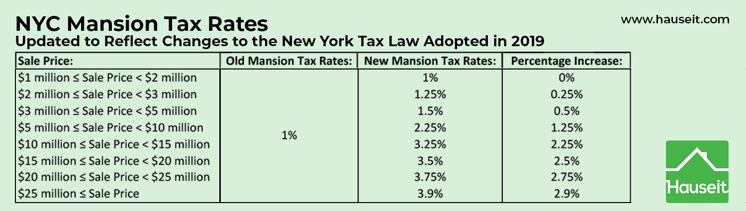 Updated NYC Mansion Tax rates for buyers effective April 2019.