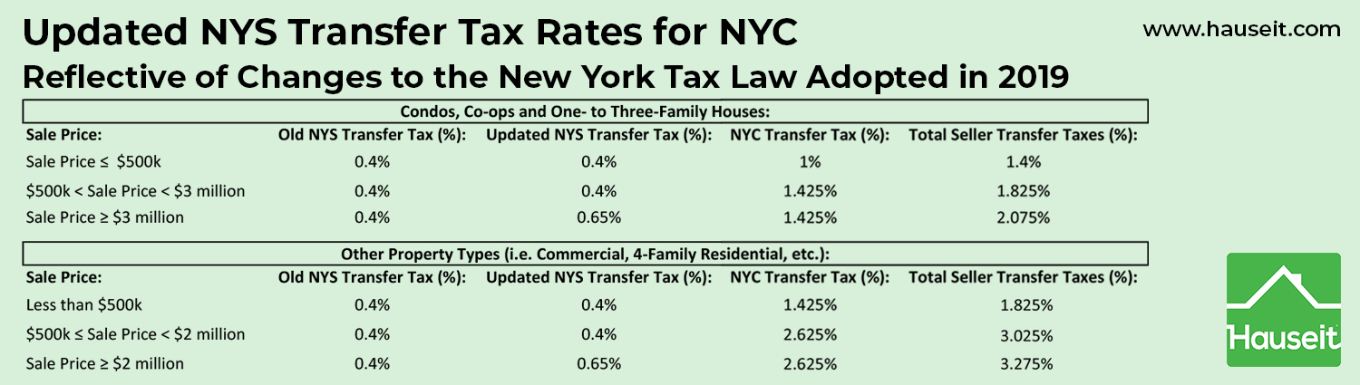 Updated NYS Transfer Tax rates for NYC reflective of changes to the New York Tax Law Adopted in 2019.