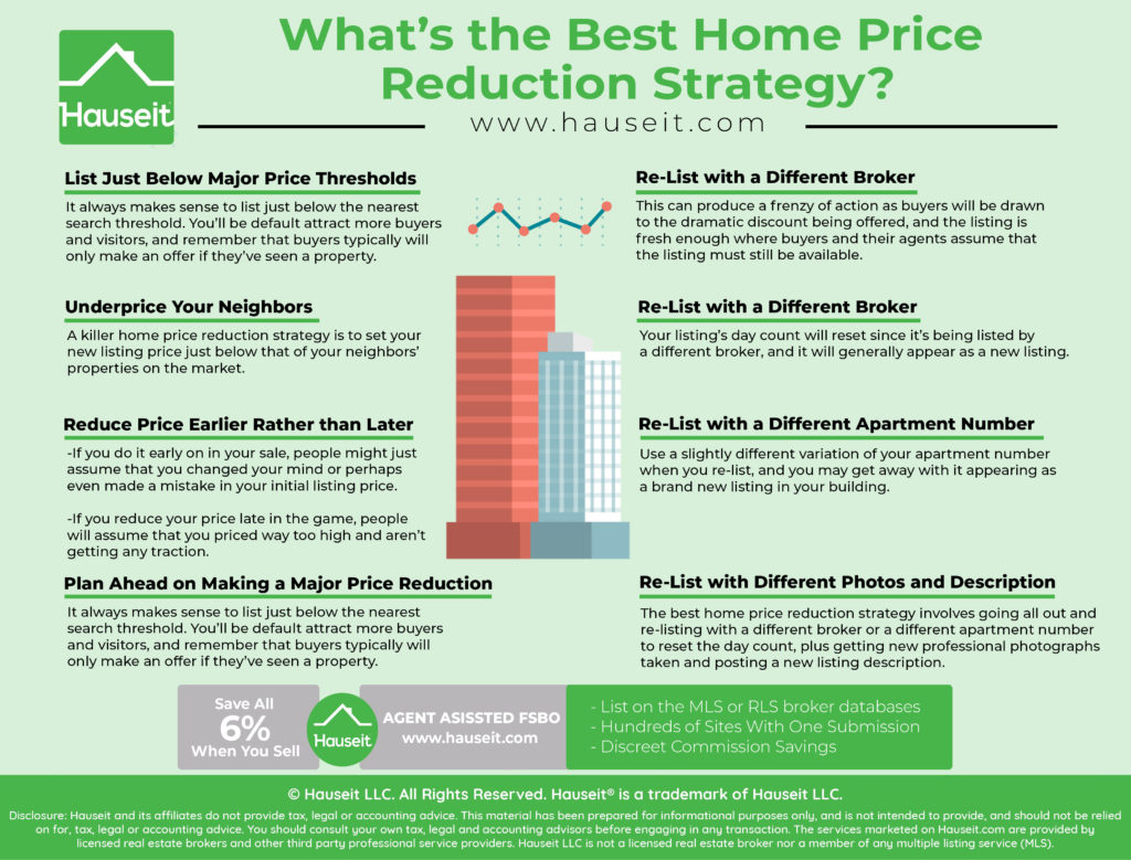 The best home price reduction strategy involves lowering the price just below key search thresholds and below neighborhood comps, re-listing with a different broker or unit number to reset the day count and re-listing with new professional photographs and a new listing description.