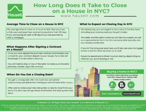 The average time to close on a house in NYC after you have a fully executed purchase contract is anywhere from 30 days if you are buying all cash to 90 days if you are purchasing with a mortgage.