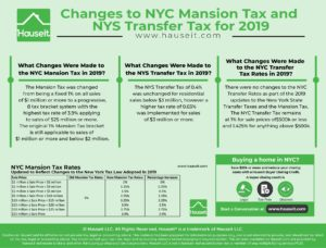 The Mansion Tax was changed from being a fixed 1% on all sales of $1 million or more to a progressive, 8 tax bracket system with the highest tax rate of 3.9% applying to sales of $25 million or more.