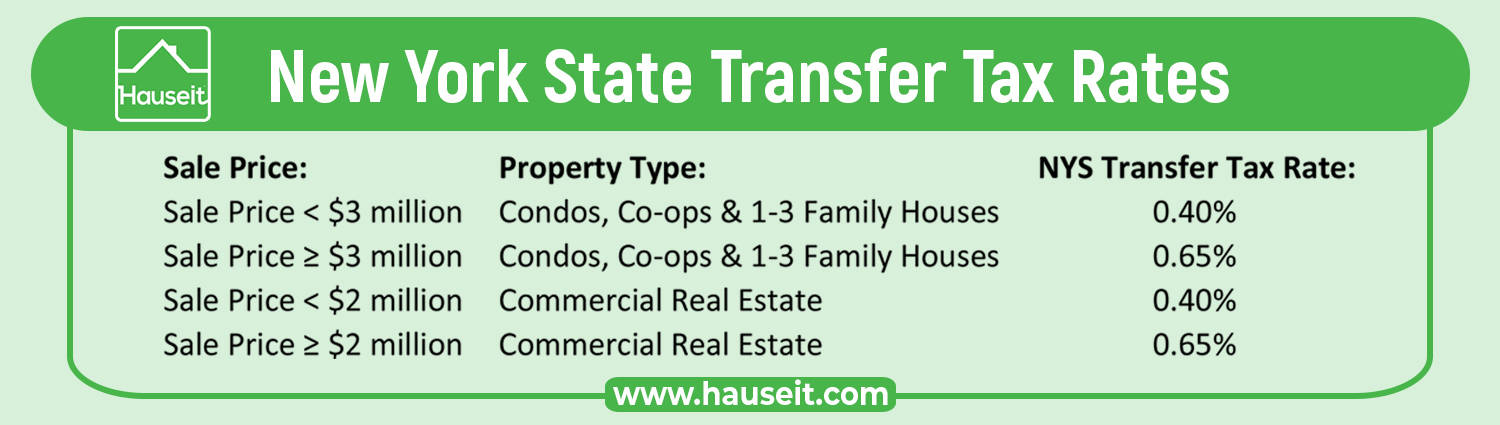The New York State Transfer Tax is 0.4% for sales below $3 million and 0.65% for sales of $3 million or more. The higher rate of 0.65% kicks-in at a lower threshold of $2 million for commercial transactions and residential properties with 4 or more units. Prior to the New York Tax Law amendments in 2019, the NYS Transfer Tax was previously a fixed 0.4% regardless of the sale price. The New York State Transfer Tax is authorized by New York Consolidated Laws, Tax Law – TAX § 1402.