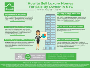 Luxury homes in the New York City market are homes which are priced higher than $10 million. There's very little that you need to do differently if you want to sell luxury homes For Sale By Owner in NYC versus selling the average $2 million NYC apartment For Sale By Owner.