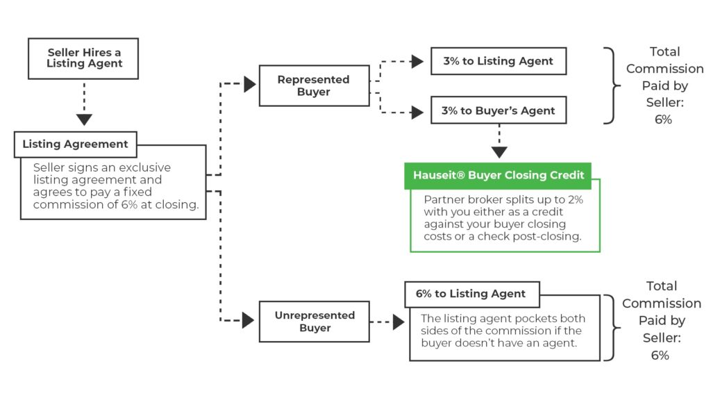 Diagram describing how a Hauseit Buyer Closing Credit works. Sellers typically pay 6% in commission regardless of whether the buyer is represented by a buyer's agent or not.