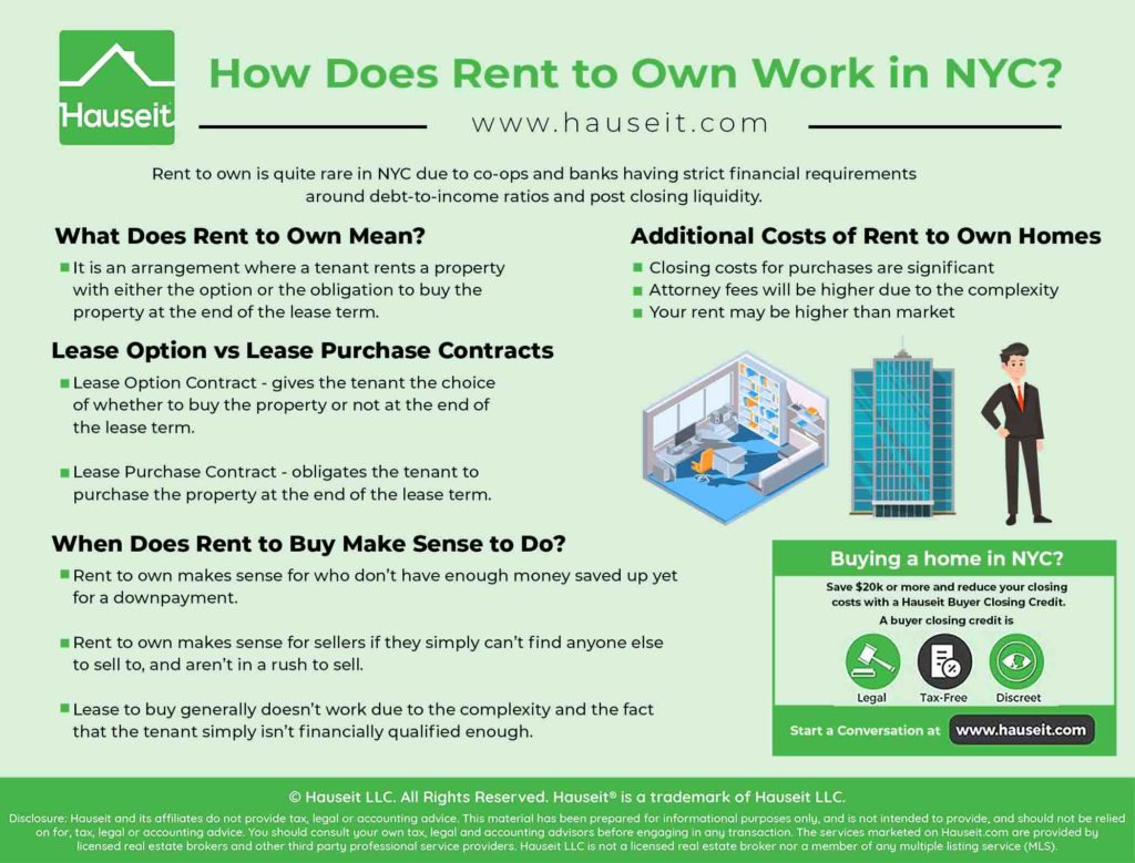 An infographic explaining how rent to own works in NYC, and the pitfalls of a rent to buy transaction.