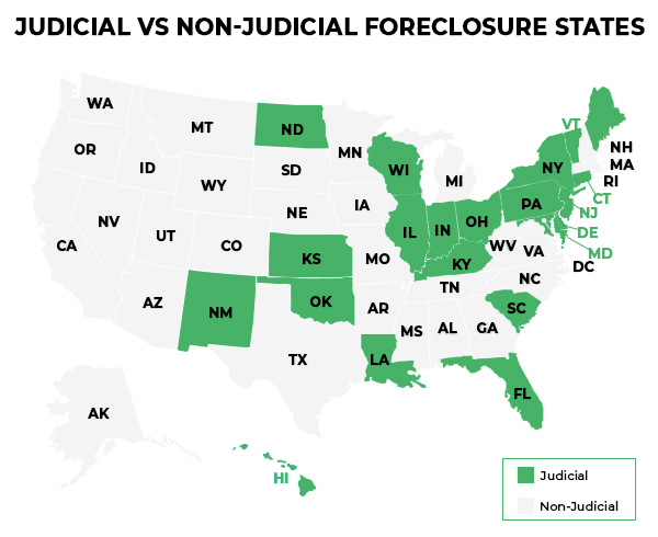 Infographic illustrating which states in the US are judicial vs non-judicial foreclosure states.
