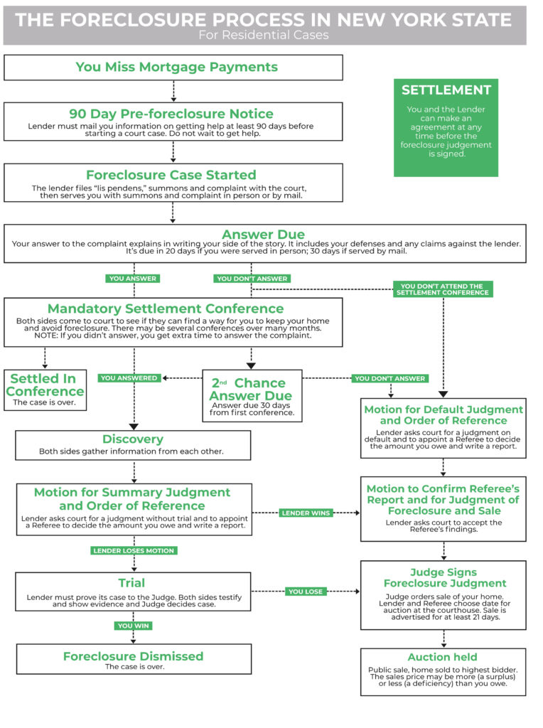 An infographic explaining how the foreclosure process in New York works for residential properties.
