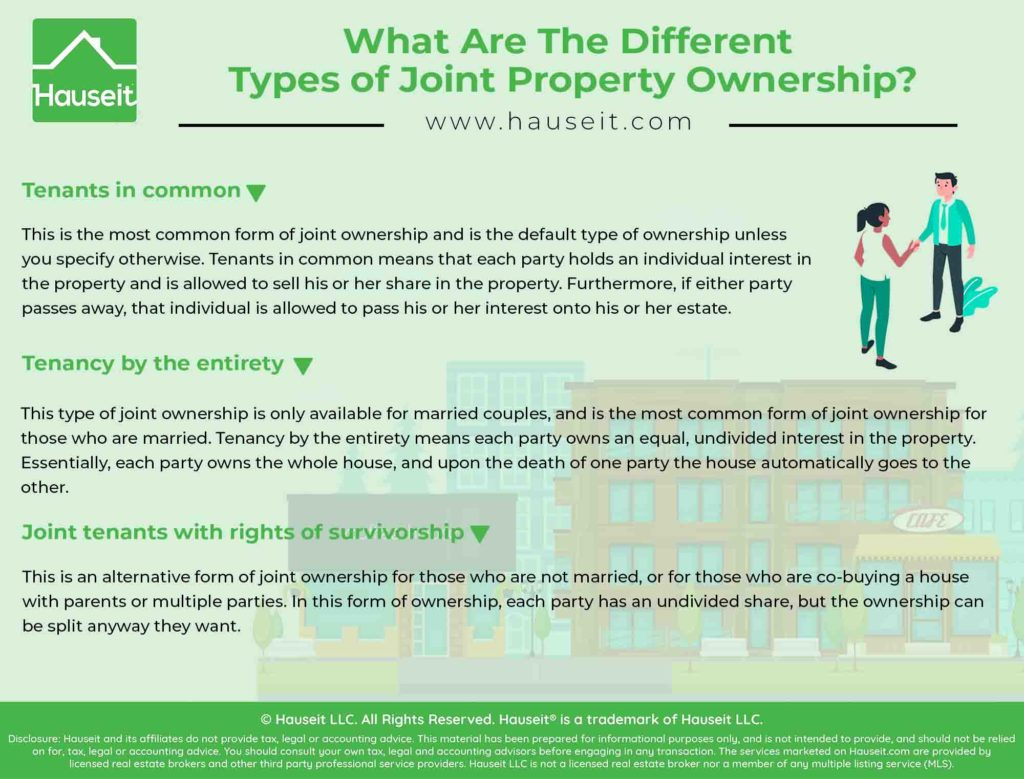 Infographic illustrating the different types of ownership when co-buying a house with one or more partners.