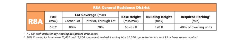 R8A NYC Zoning FAR and Building Height